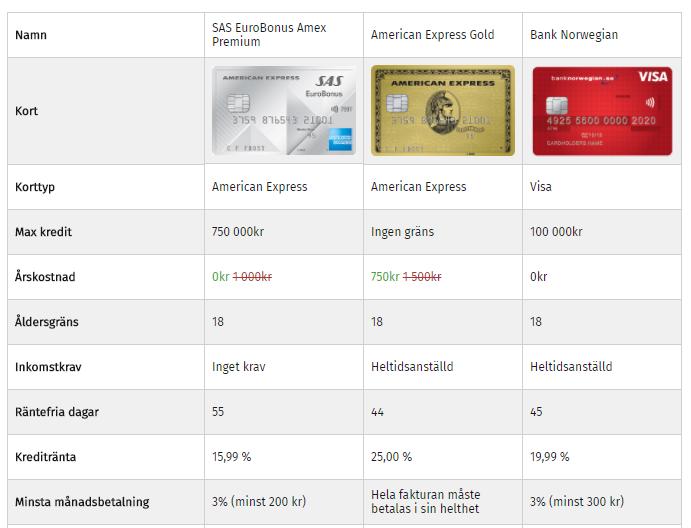 Vilket är det bästa kreditkortet för poäng och förmåner för flyg?